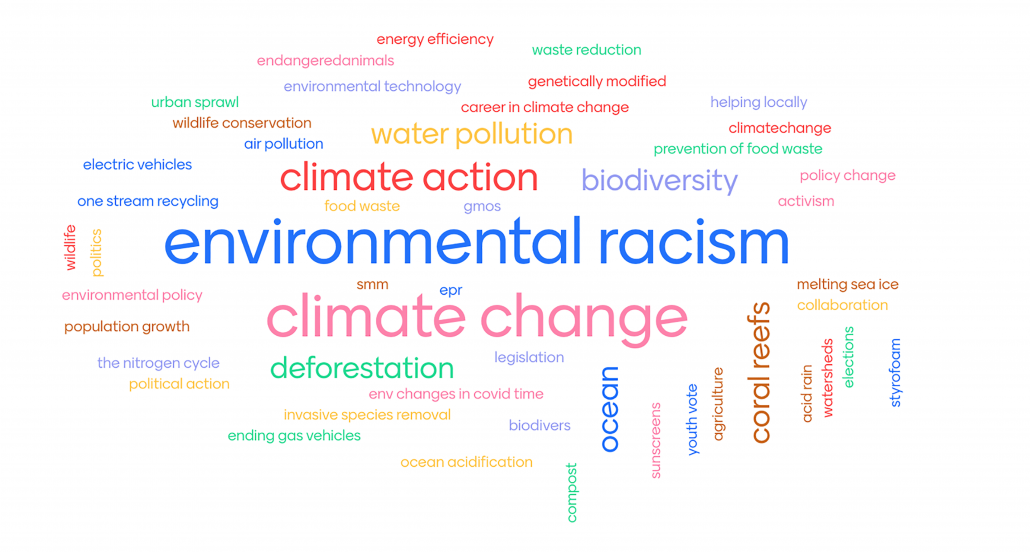 Word cloud with assorted environmental key words